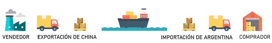 ¿Cómo importar productos desde china a Argentina?【2021】🥇🥇🥇