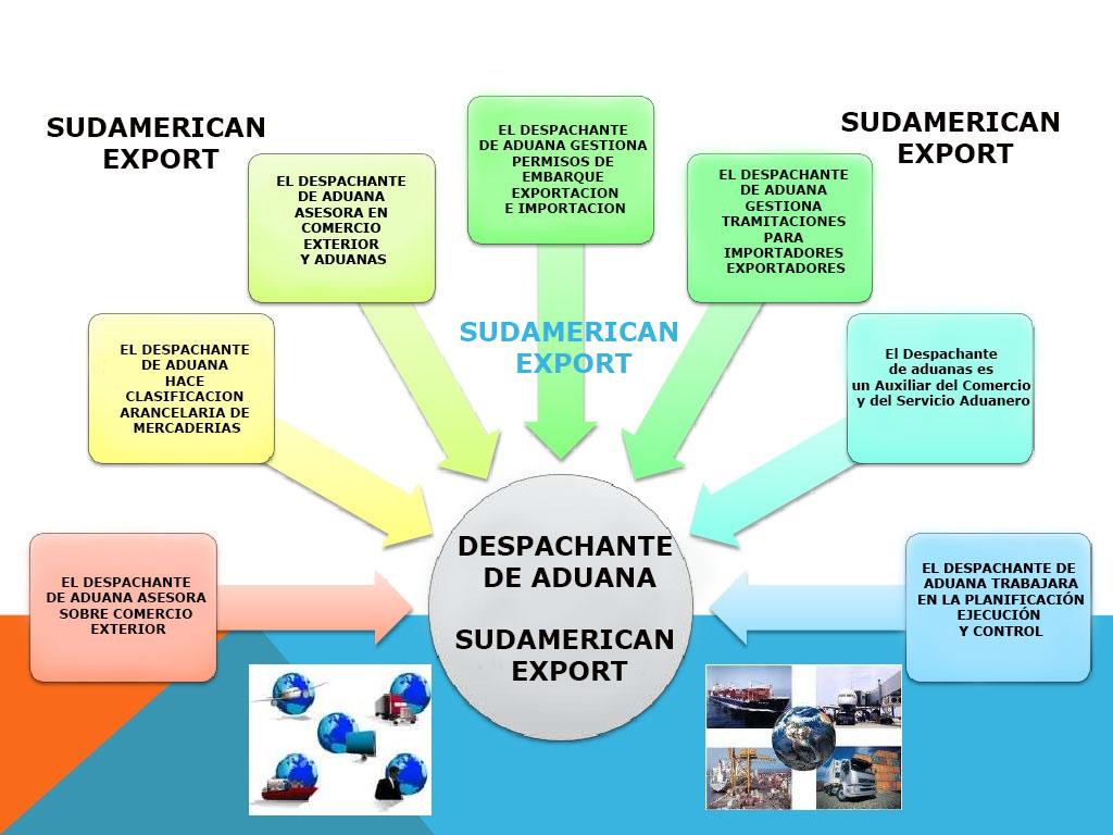 Qu es un despachante de aduana sudamerican export for Que es mercado exterior