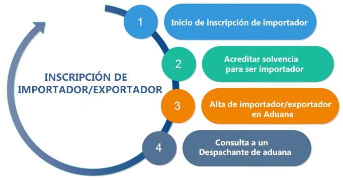 Inscripción de importador y exportador